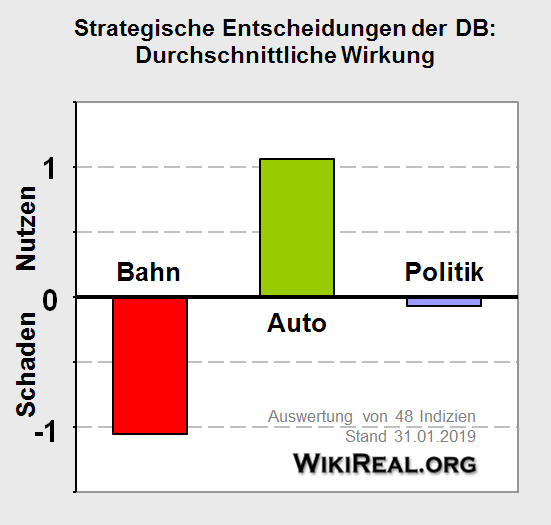 Datei:Auswertung Autolobby Saeulen.png