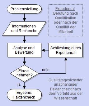 Datei:WikiReal-Prozess.png