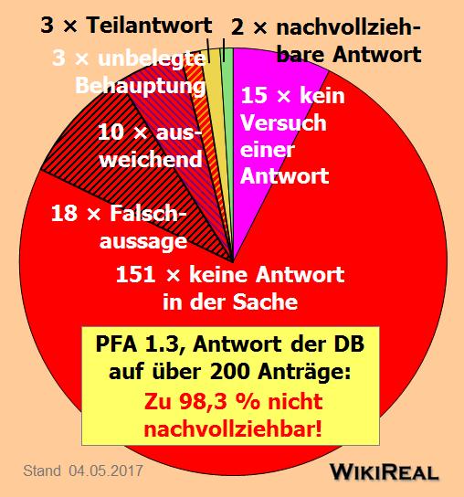 Datei:Beantwortungsgrad Nachf. PFA 1.3 Kreis.png