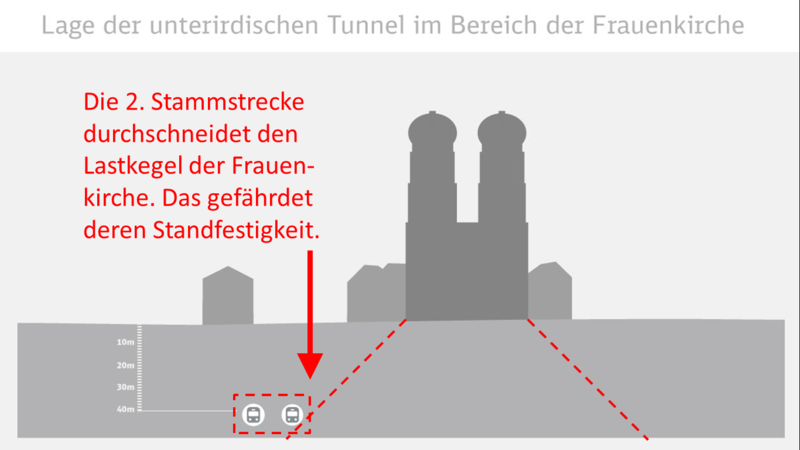 Datei:Frauenkirche 2. Stammstrecke.png