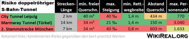 Datei:Risikofaktoren S-Bahn Tunnel.png