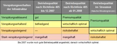 Betriebsqualitäten.png