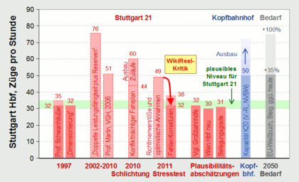 Gegenüberstellung der Angaben zur Leistungsfähigkeit des Hbf Stuttgart. Sämtliche zwischenzeitlich überhöhten Kapazitätsaussagen zu S21 hatten keinen Bestand.