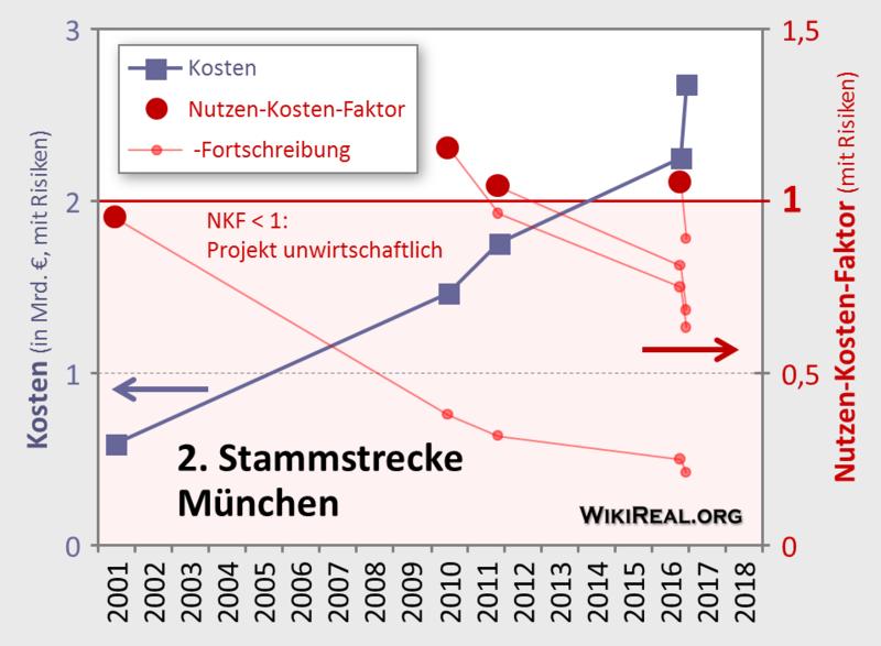 Datei:2. StStr Nutzen-Kosten-Faktor.png